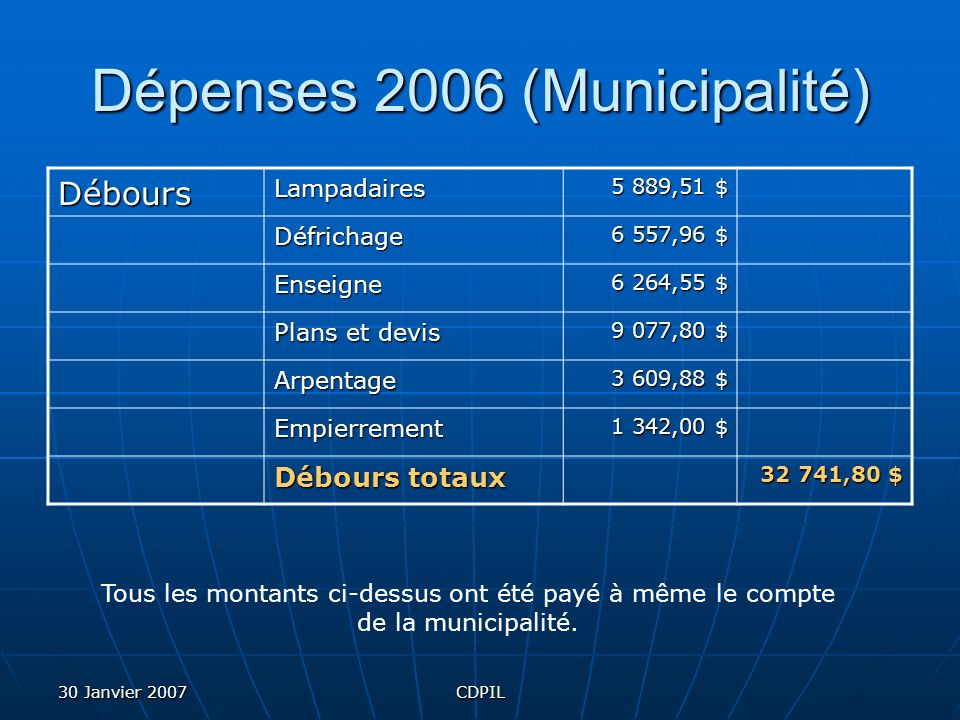 30 Janvier 2007CDPIL Dépenses 2006 (Municipalité) DéboursLampadaires 5 889,51 $ Défrichage 6 557,96 $ Enseigne 6 264,55 $ Plans et devis 9 077,80 $ Arpentage 3 609,88 $ Empierrement 1 342,00 $ Débours totaux 32 741,80 $ Tous les montants ci-dessus ont été payé à même le compte de la municipalité.
