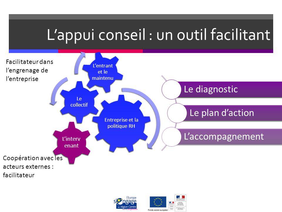 Lappui conseil : un outil facilitant Linterv enant Facilitateur dans lengrenage de lentreprise Coopération avec les acteurs externes : facilitateur Le