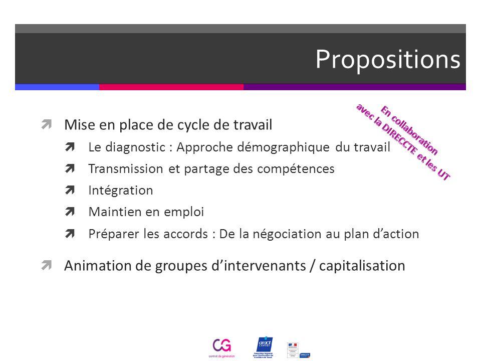 Propositions Mise en place de cycle de travail Le diagnostic : Approche démographique du travail Transmission et partage des compétences Intégration M