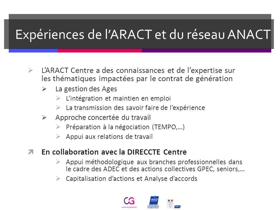 Expériences de lARACT et du réseau ANACT LARACT Centre a des connaissances et de lexpertise sur les thématiques impactées par le contrat de génération