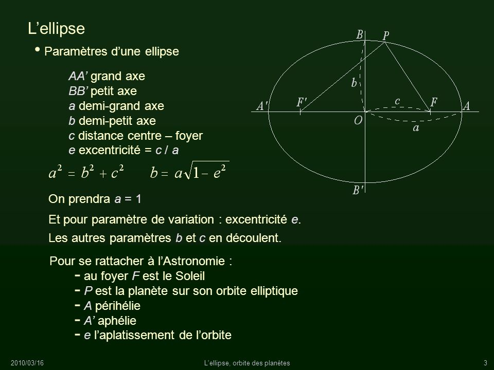 2010/03/16L'ellipse, orbite des planètes3 Lellipse Pour se rattacher à lAstronomie : - au foyer F est le Soleil - P est la planète sur son orbite elli