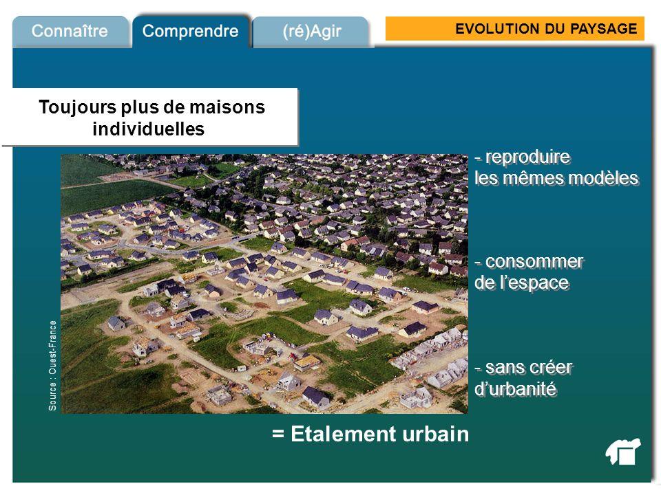 EVOLUTION DU PAYSAGE = Etalement urbain Maisons individuelles - reproduire les mêmes modèles - reproduire les mêmes modèles - consommer de lespace - s