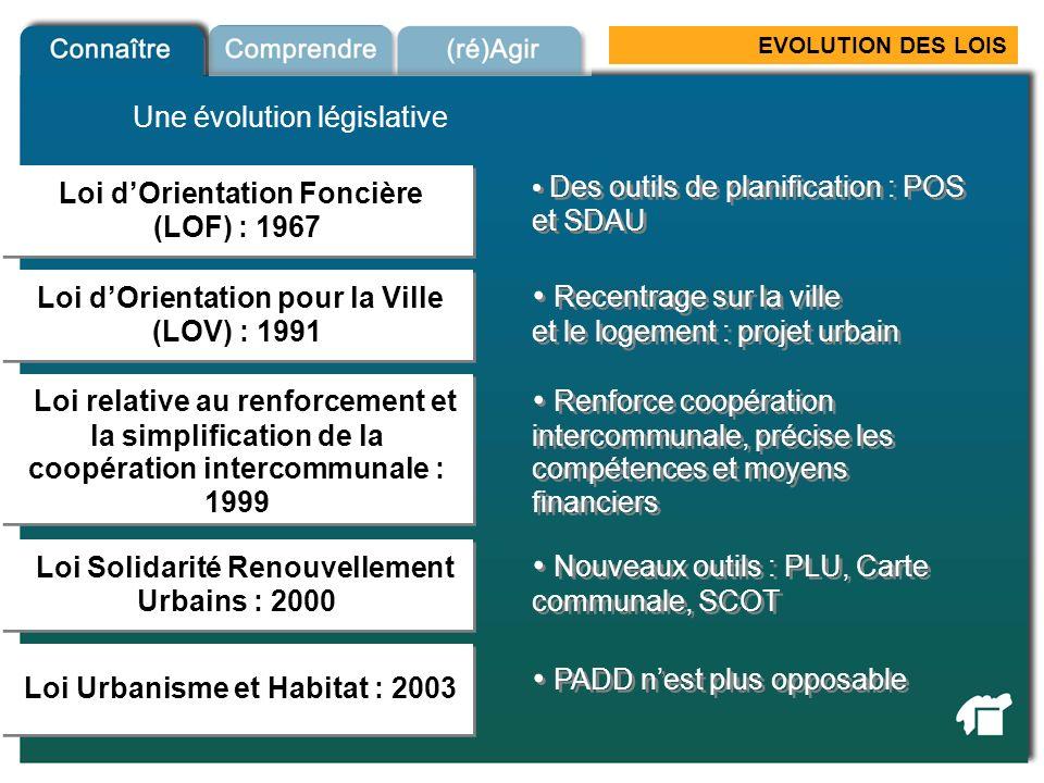 EVOLUTION DES LOIS Loi dOrientation Foncière (LOF) : 1967 Loi dOrientation pour la Ville (LOV) : 1991 Loi relative au renforcement et la simplificatio