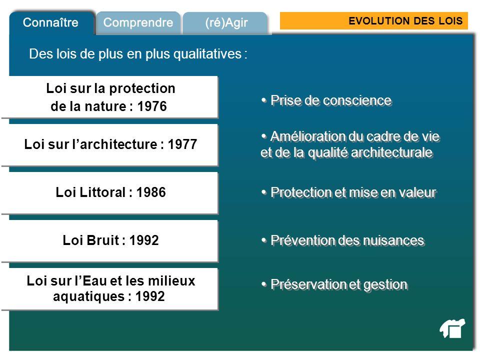 EVOLUTION DES LOIS Loi sur la protection de la nature : 1976 Loi sur la protection de la nature : 1976 Loi sur larchitecture : 1977 Lois qualitatives