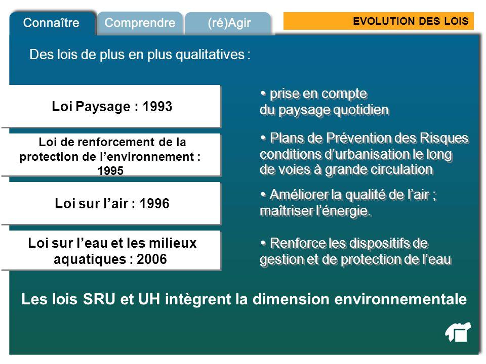 EVOLUTION DES LOIS Loi Paysage : 1993 Loi sur lair : 1996 Loi sur leau et les milieux aquatiques : 2006 Les lois SRU et UH intègrent la dimension envi