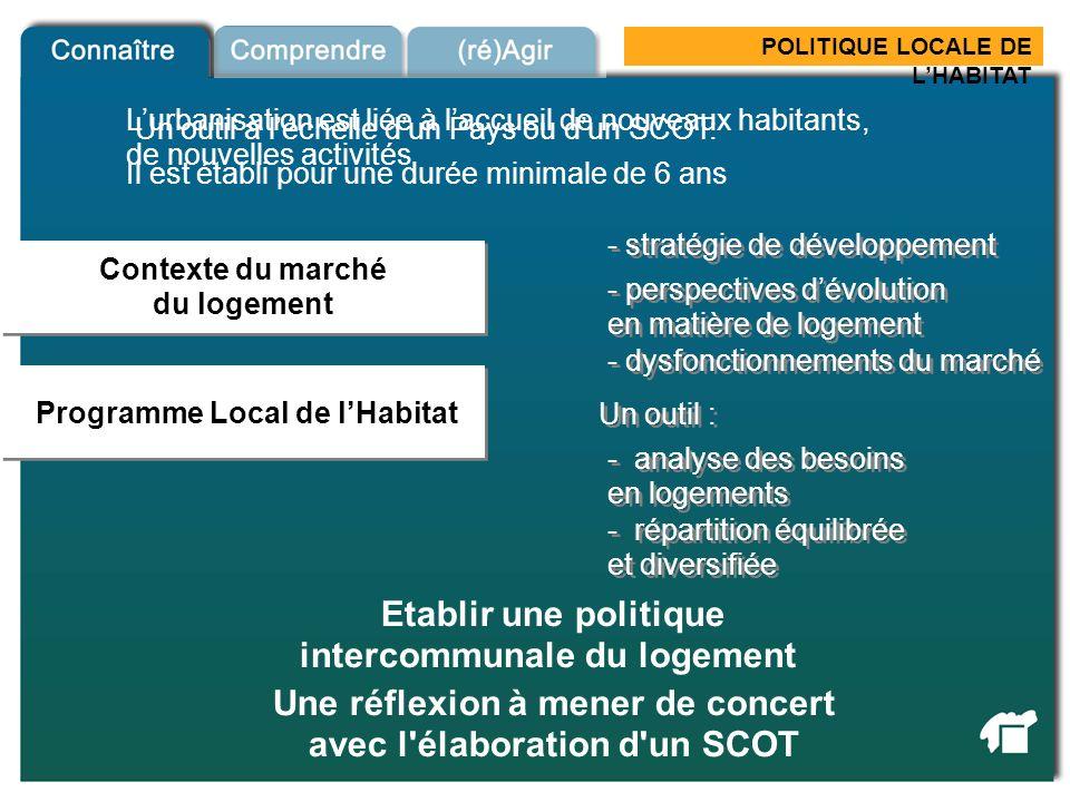 POLITIQUE LOCALE DE LHABITAT Contexte du marché du logement Contexte du marché du logement Programme Local de lHabitat Etablir une politique intercomm