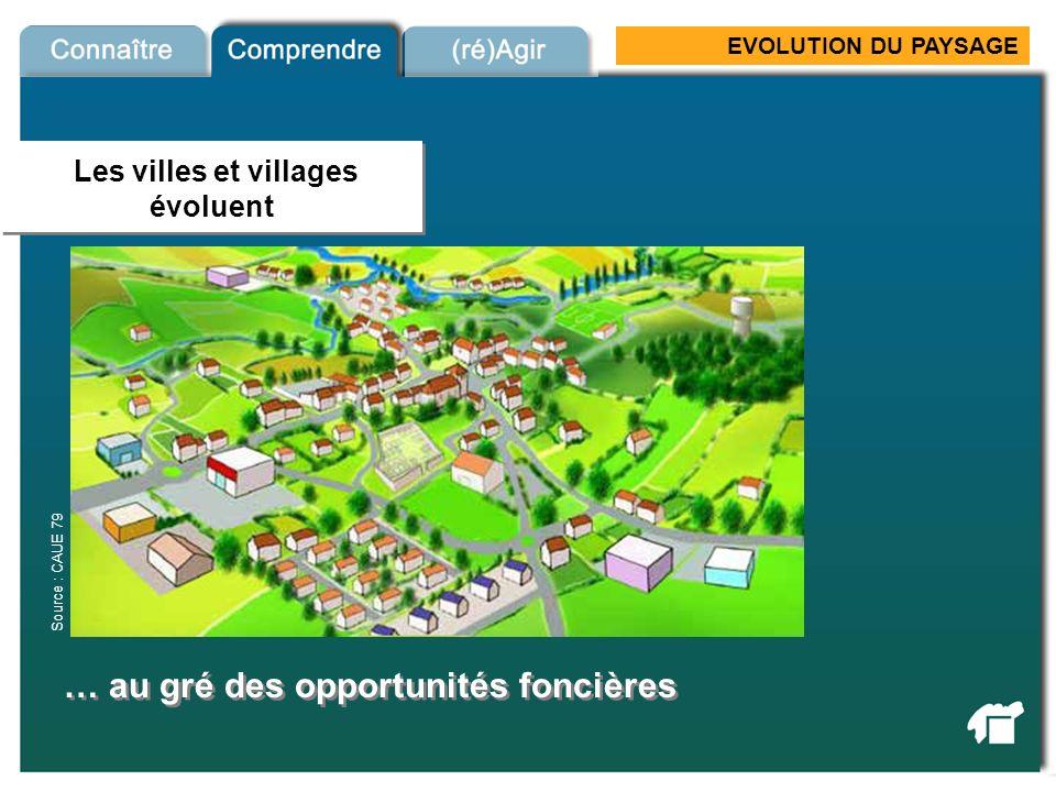 EVOLUTION DU PAYSAGE = Etalement urbain Maisons individuelles - reproduire les mêmes modèles - reproduire les mêmes modèles - consommer de lespace - sans créer durbanité Toujours plus de maisons individuelles Source : Ouest-France