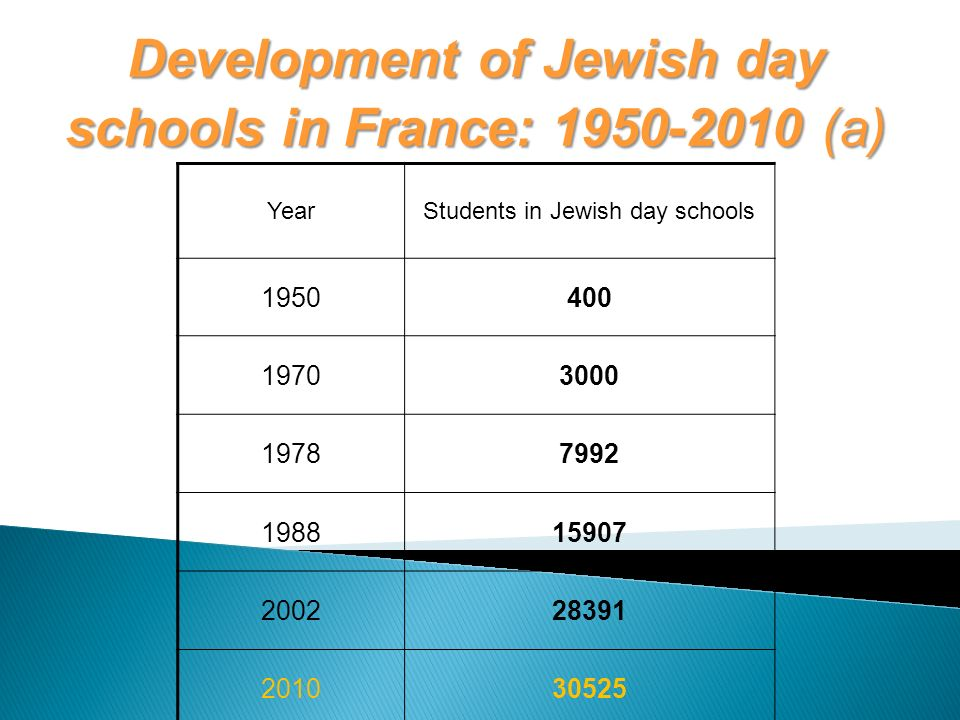 YearStudents in Jewish day schools 1950400 19703000 19787992 198815907 200228391 201030525 Development of Jewish day schools in France: 1950-2010 (a)