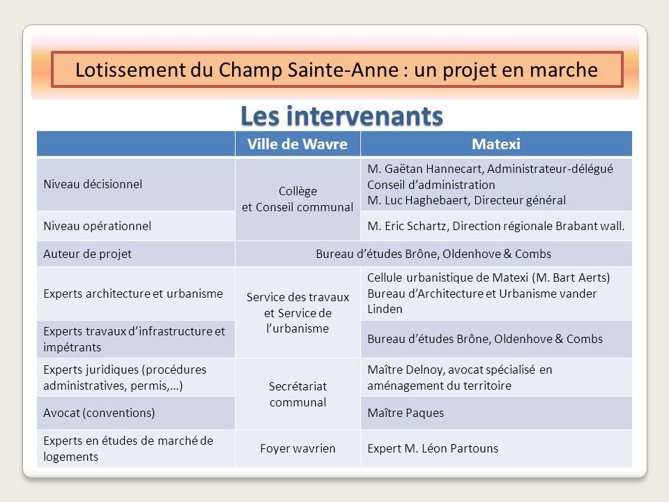Les intervenants Lotissement du Champ Sainte-Anne : un projet en marche Ville de WavreMatexi Niveau décisionnel Collège et Conseil communal M.