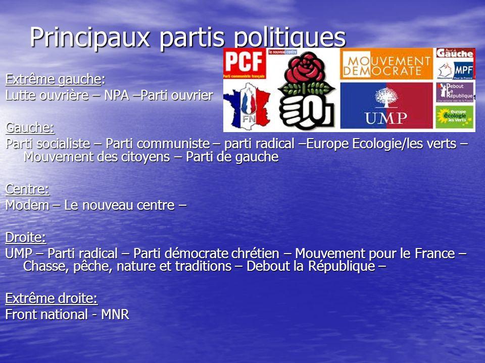 Principaux partis politiques Extrême gauche: Lutte ouvrière – NPA –Parti ouvrier Gauche: Parti socialiste – Parti communiste – parti radical –Europe E