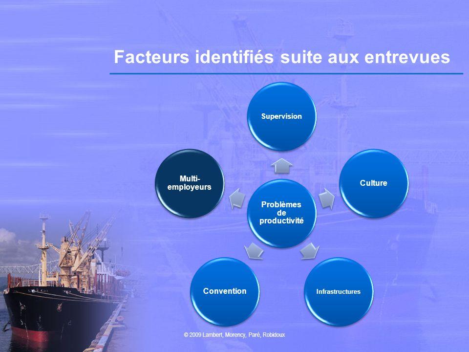 Facteurs identifiés suite aux entrevues © 2009 Lambert, Morency, Paré, Robidoux Problèmes de productivité Supervision Culture Infrastructures Conventi