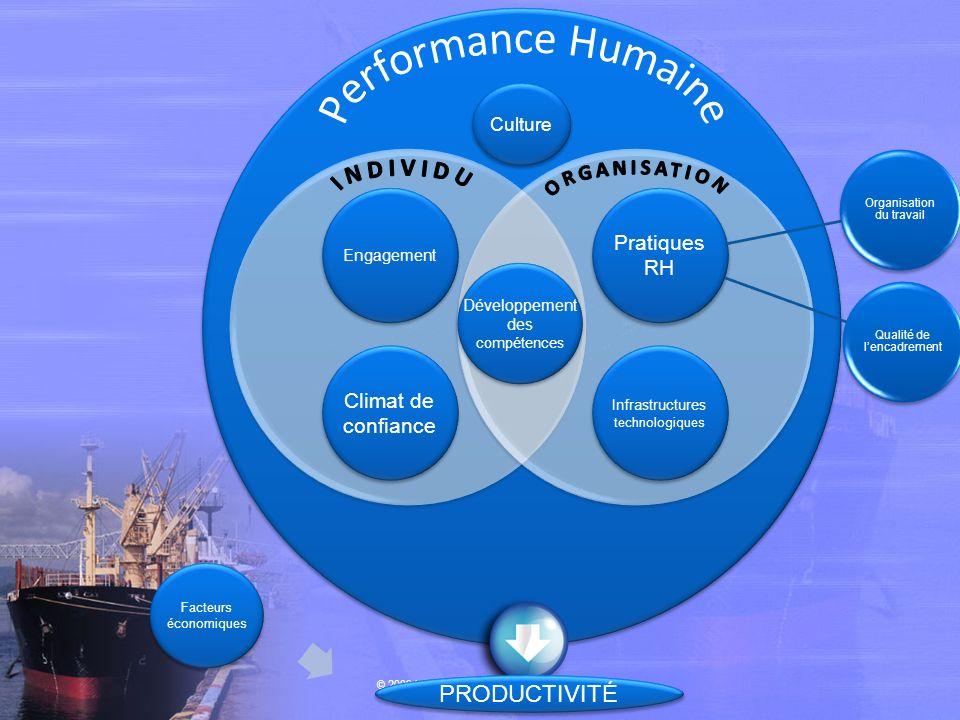 Développement des compétences Développement des compétences Pratiques RH Infrastructures technologiques Engagement Climat de confiance Culture Facteur