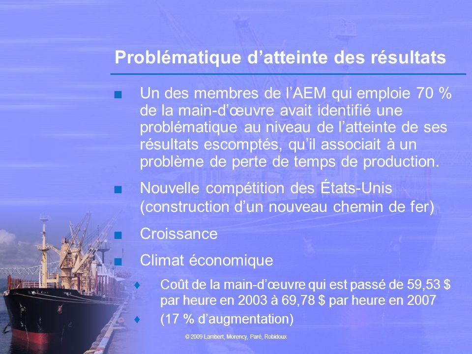 Problématique datteinte des résultats Un des membres de lAEM qui emploie 70 % de la main-dœuvre avait identifié une problématique au niveau de lattein