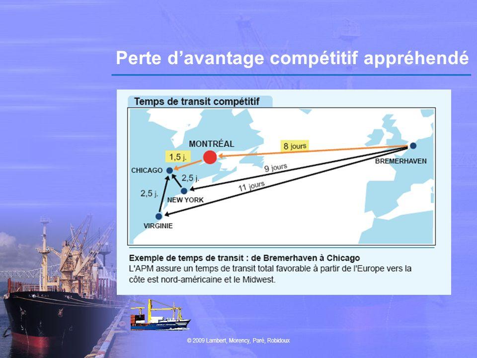 Perte davantage compétitif appréhendé © 2009 Lambert, Morency, Paré, Robidoux