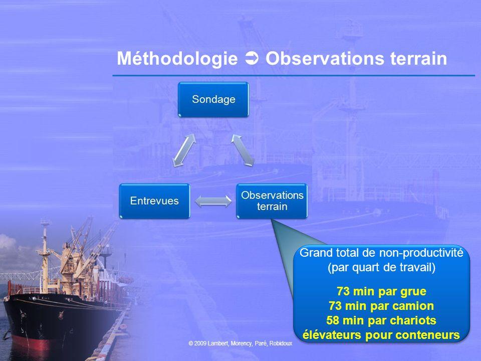 Méthodologie Observations terrain © 2009 Lambert, Morency, Paré, Robidoux Grand total de non-productivité (par quart de travail) 73 min par grue 73 mi