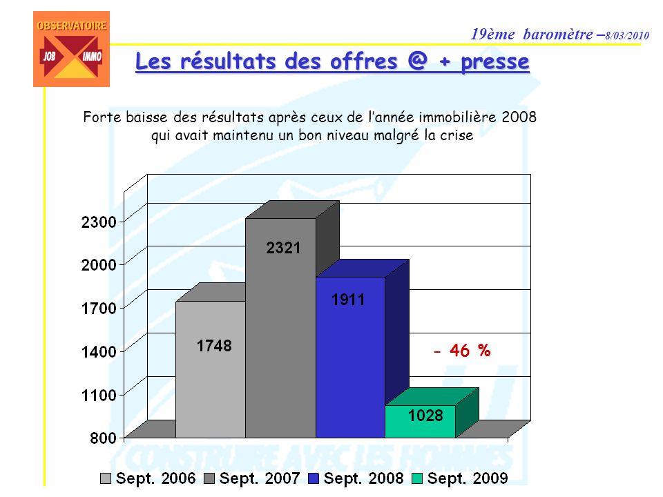 19ème baromètre – 8/03/2010 Les résultats des offres @ + presse Forte baisse des résultats après ceux de lannée immobilière 2008 qui avait maintenu un bon niveau malgré la crise - 46 %