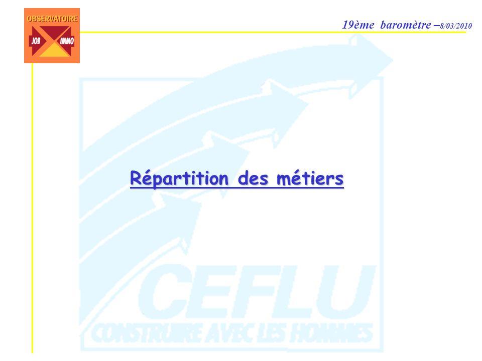 19ème baromètre – 8/03/2010 Répartition des métiers