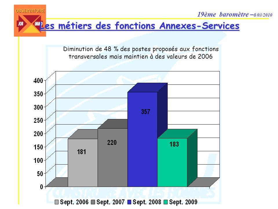 19ème baromètre – 8/03/2010 Les métiers des fonctions Annexes-Services Diminution de 48 % des postes proposés aux fonctions transversales mais maintien à des valeurs de 2006