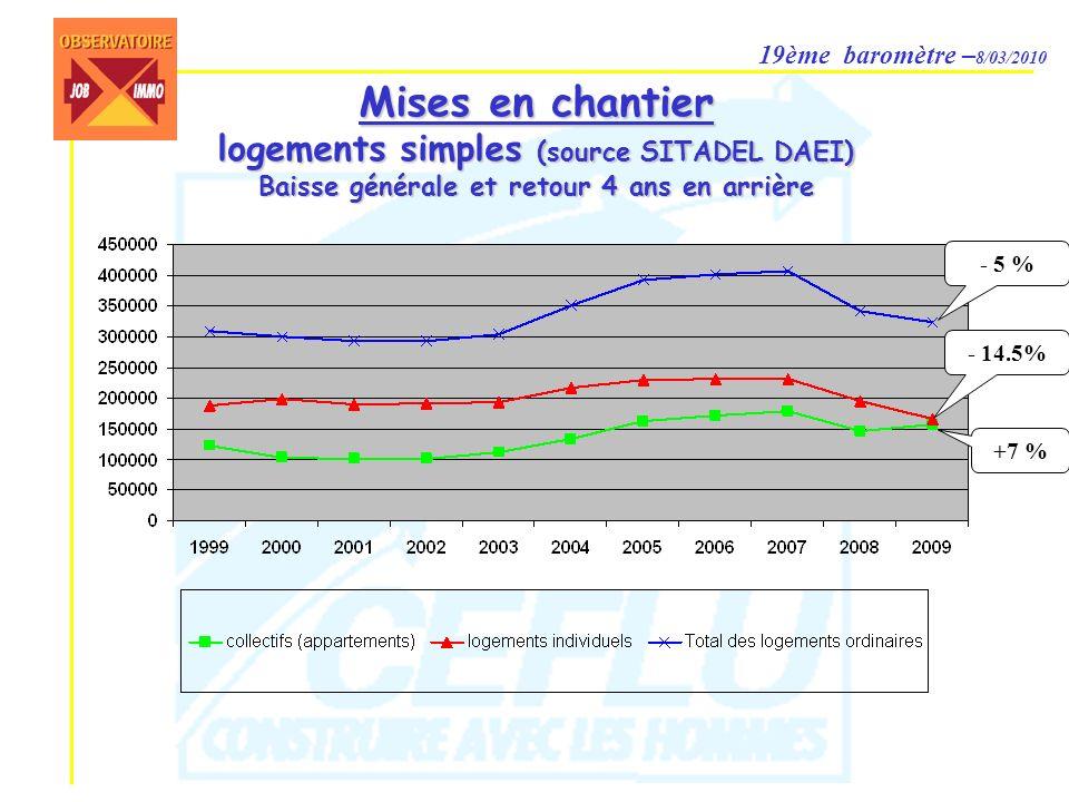 19ème baromètre – 8/03/2010 Mises en chantier logements simples (source SITADEL DAEI) Baisse générale et retour 4 ans en arrière - 5 % - 14.5% +7 %