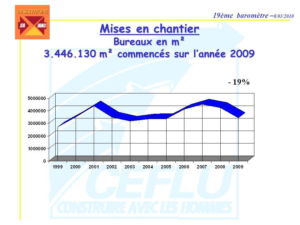 19ème baromètre – 8/03/2010 Mises en chantier Bureaux en m² 3.446.130 m² commencés sur lannée 2009 - 19%