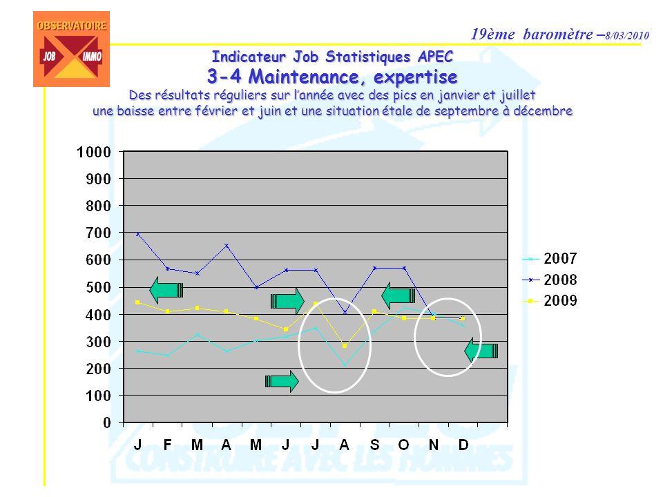19ème baromètre – 8/03/2010 Indicateur Job Statistiques APEC 3-4 Maintenance, expertise Des résultats réguliers sur lannée avec des pics en janvier et juillet une baisse entre février et juin et une situation étale de septembre à décembre