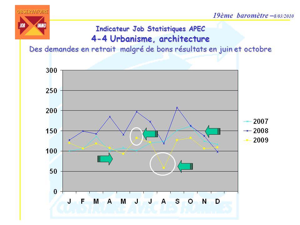 19ème baromètre – 8/03/2010 Indicateur Job Statistiques APEC 6-3 Immobilier Une année de reconstruction avec une hausse continue de janvier à novembre