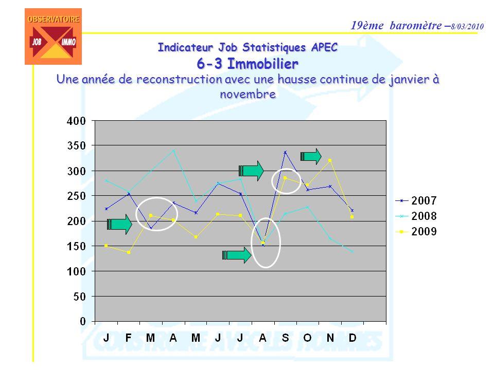 19ème baromètre – 8/03/2010 Évolution des offres demploi (Source des postes APEC) 1 poste proposé sur 100 concerne un professionnel de limmobilier