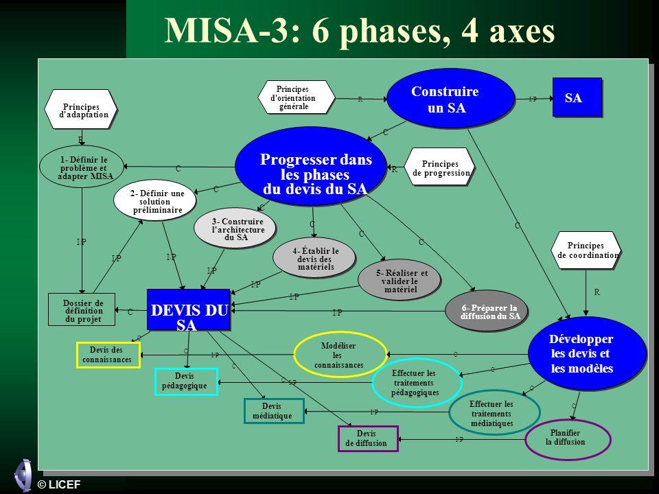 © LICEF MISA-3: 6 phases, 4 axes Principes d orientation générale SA I/P Construire un SA R Principes de progression DEVIS DU SA 2- Définir une solution préliminaire 3- Construire l architecture du SA 4- Établir le devis des matériels 1- Définir le problème et adapter MISA 5- Réaliser et valider le matériel C C C C C I/P Dossier de définition du projet Principes d adaptation R I/P 6- Préparer la diffusion du SA C I/P C Progresser dans les phases du devis du SA C R I/P C Modéliser les connaissances Effectuer les traitements pédagogiques Effectuer les traitements médiatiques Planifier la diffusion Développer les devis et les modèles C C C C C C C C I/P Devis des connaissances Devis de diffusion Devis pédagogique Devis médiatique R Principes de coordination