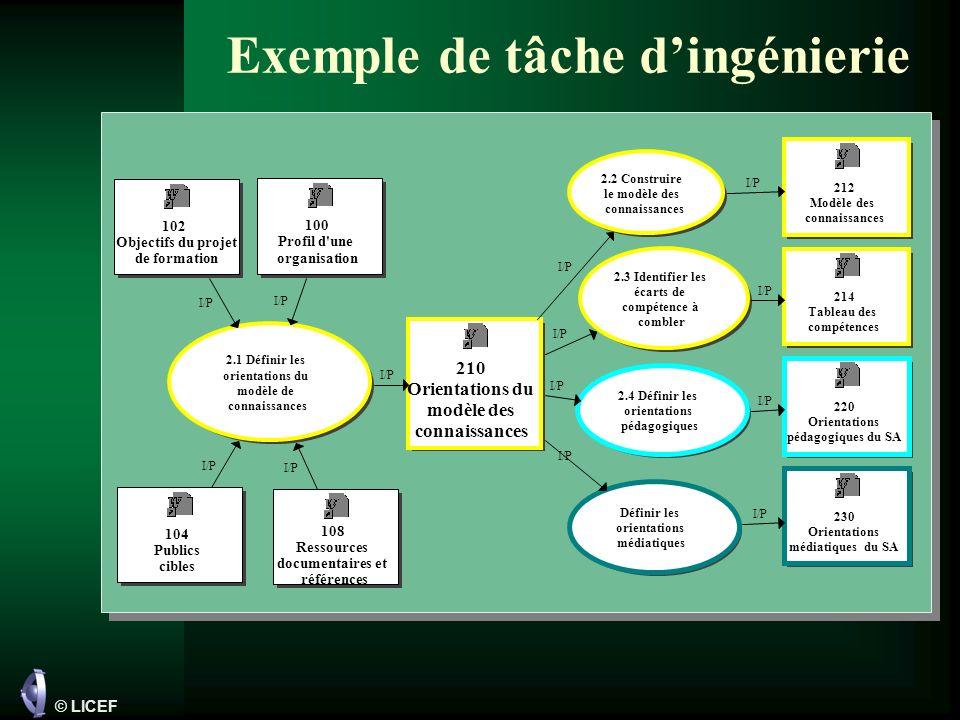 © LICEF Un élément de documentation