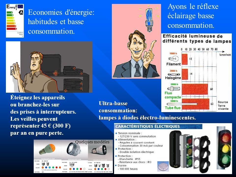 Economies d énergie: choix des appareils Entre un appareil de classe A et un appareil de classe D, il peut y avoir un écart de consommation de 45 (300 F) par an.
