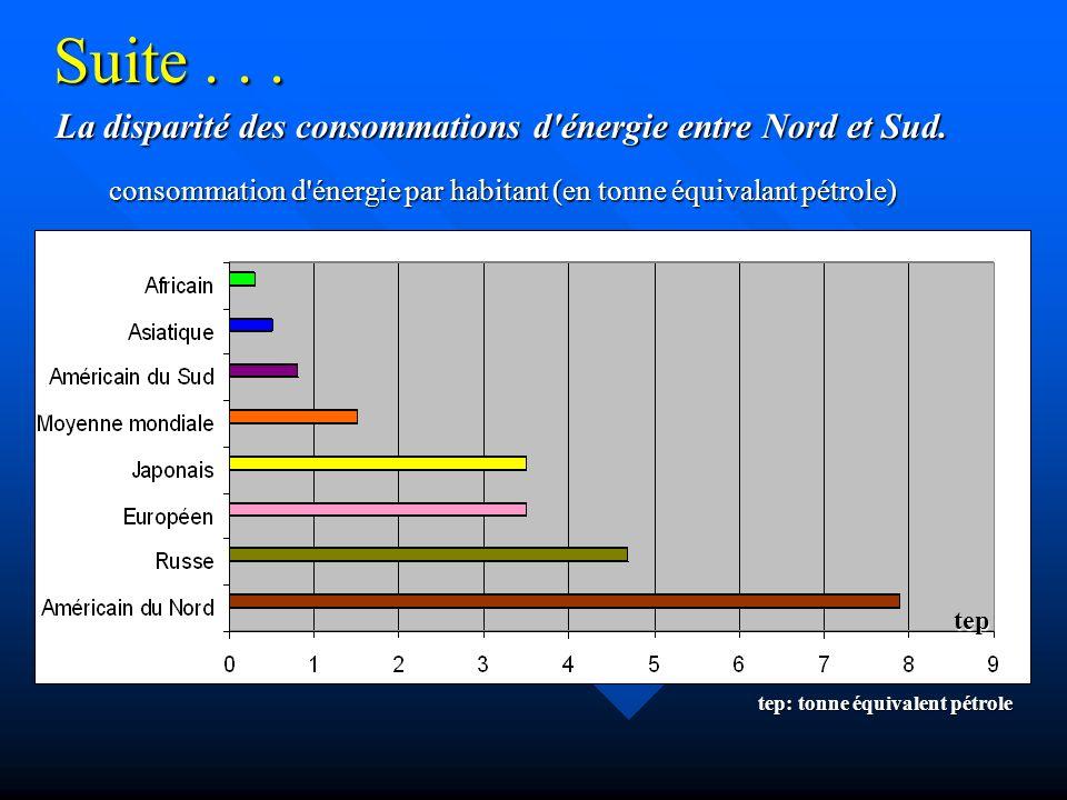 Quelques infos..... Les énergies fossiles, de l énergie facile, mais une ressource limitée.