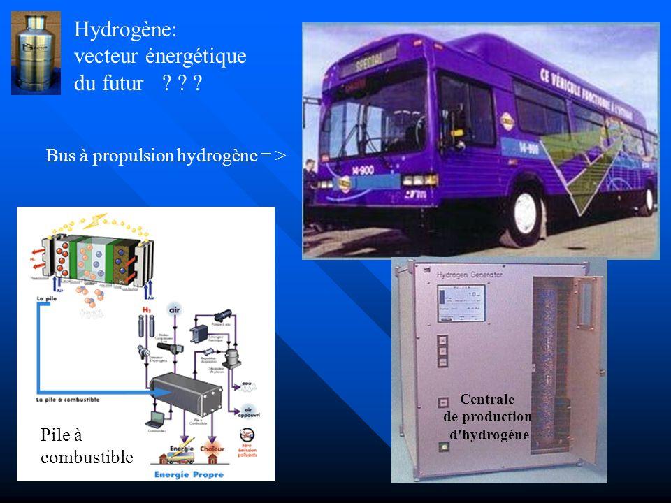 L' hydrogène: vecteur énergétique du futur ? ? ? En 1979 déjà. J.L.Perrier trop tôt disparu … (salut Jean-Luc ) En 2007 ? Un véhicule classique équipé