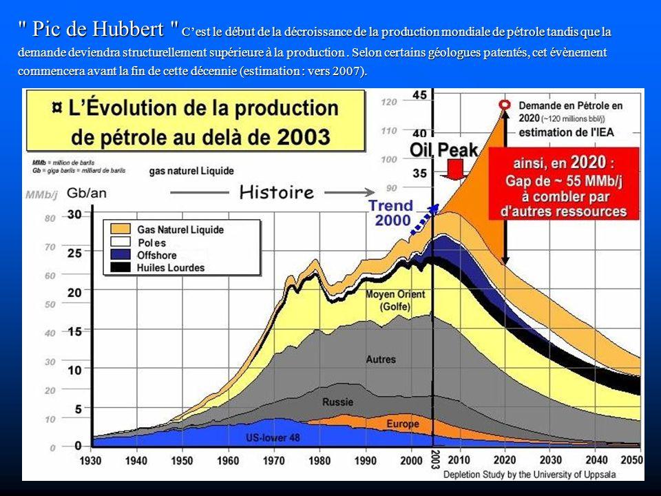 Pic de Hubbert Cest le début de la décroissance de la production mondiale de pétrole tandis que la demande deviendra structurellement supérieure à la production.