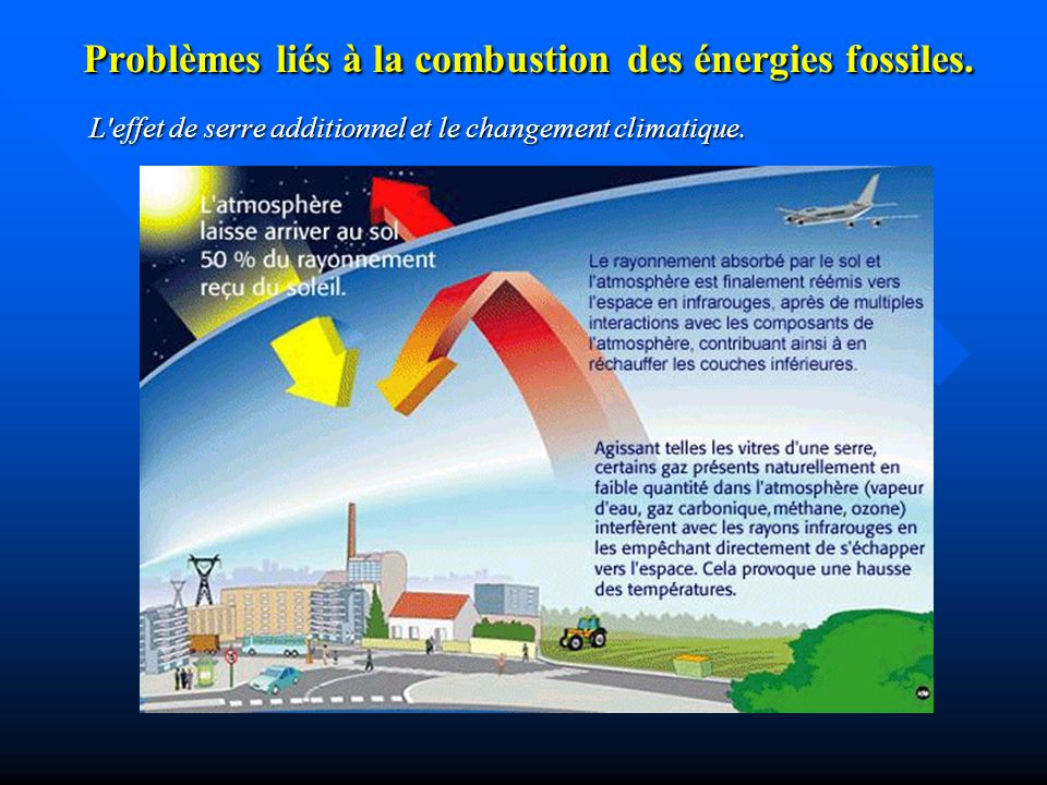 Problèmes liés à la combustion des énergies fossiles.