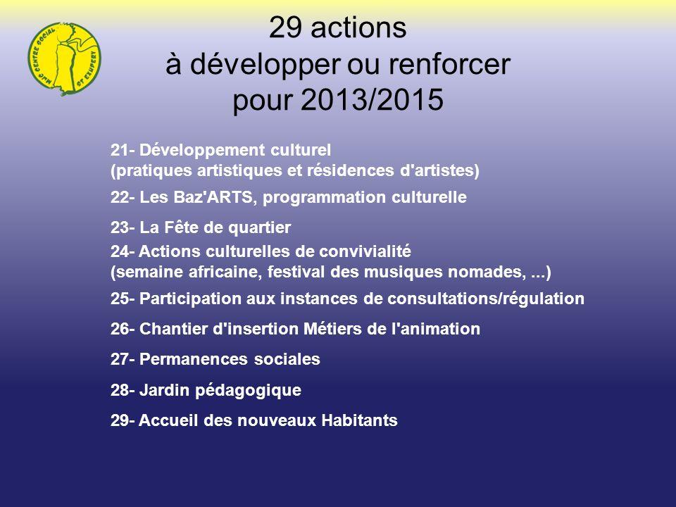 21- Développement culturel (pratiques artistiques et résidences d'artistes) 22- Les Baz'ARTS, programmation culturelle 23- La Fête de quartier 24- Act