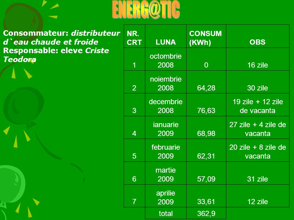 NR. CRTLUNA CONSUM (KWh)OBS 1 octombrie 2008016 zile 2 noiembrie 200864,2830 zile 3 decembrie 200876,63 19 zile + 12 zile de vacanta 4 ianuarie 200968