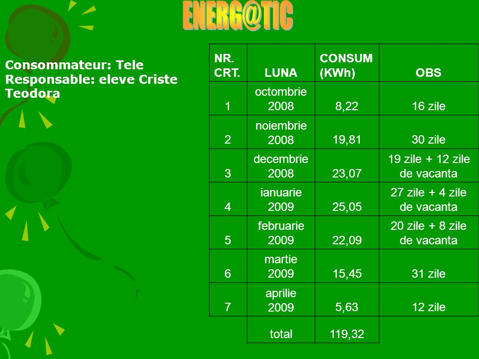 NR. CRT.LUNA CONSUM (KWh)OBS 1 octombrie 20088,2216 zile 2 noiembrie 200819,8130 zile 3 decembrie 200823,07 19 zile + 12 zile de vacanta 4 ianuarie 20