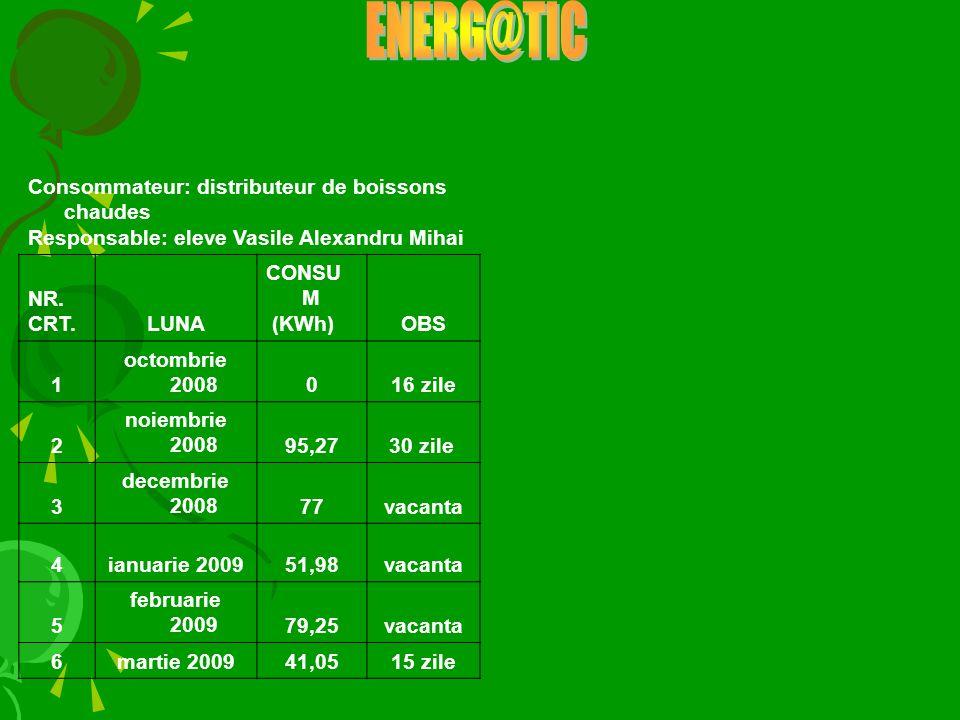 Consommateur: distributeur de boissons chaudes Responsable: eleve Vasile Alexandru Mihai NR. CRT.LUNA CONSU M (KWh)OBS 1 octombrie 2008016 zile 2 noie