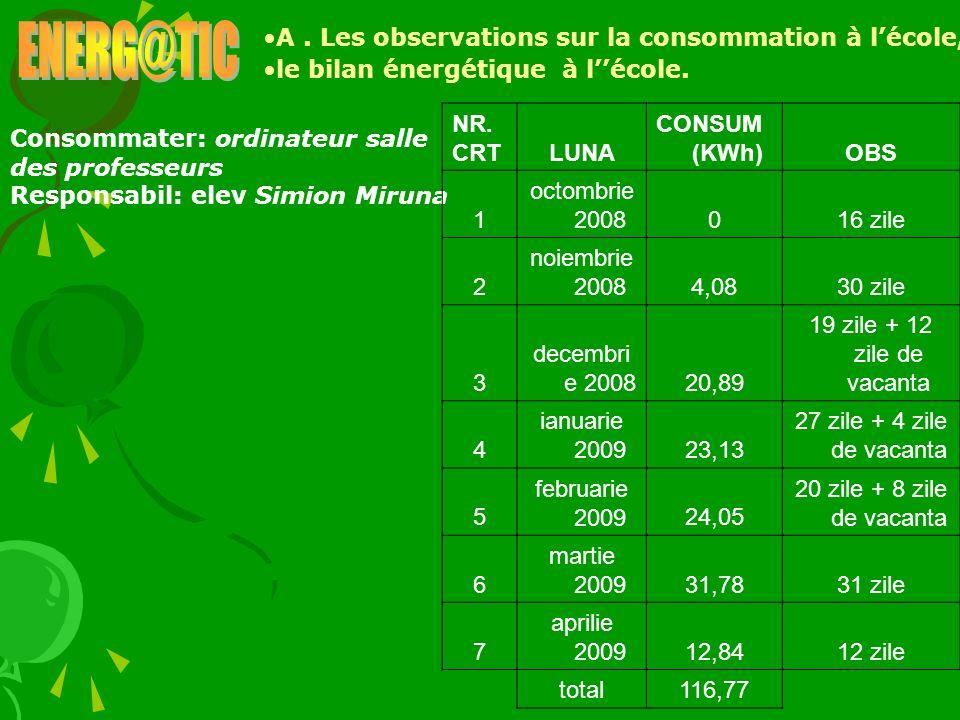 A. Les observations sur la consommation à lécole, le bilan énergétique à lécole. Consommater: ordinateur salle des professeurs Responsabil: elev Simio