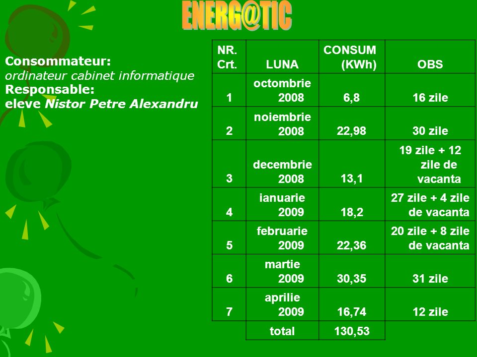 NR. Crt.LUNA CONSUM (KWh)OBS 1 octombrie 20086,816 zile 2 noiembrie 200822,9830 zile 3 decembrie 200813,1 19 zile + 12 zile de vacanta 4 ianuarie 2009