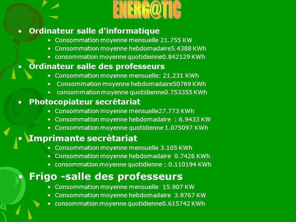Ordinateur salle dinformatique Consommation moyenne mensuelle 21.755 KW Consommation moyenne hebdomadaire5.4388 KWh consommation moyenne quotidienne0.