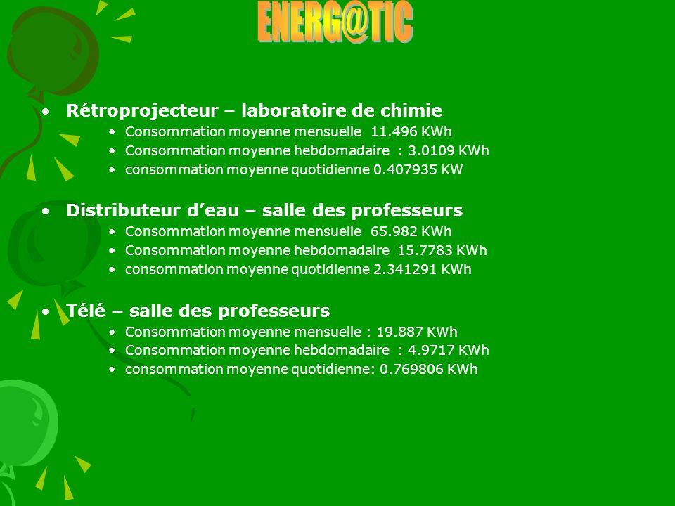 Rétroprojecteur – laboratoire de chimie Consommation moyenne mensuelle 11.496 KWh Consommation moyenne hebdomadaire : 3.0109 KWh consommation moyenne