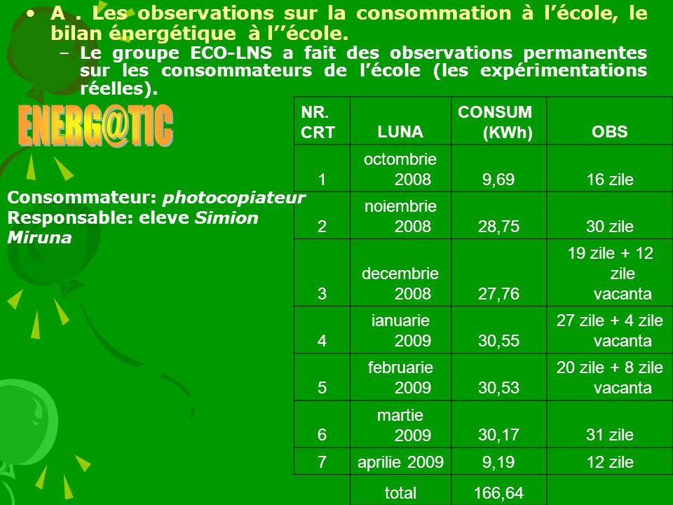 A. Les observations sur la consommation à lécole, le bilan énergétique à lécole. –Le groupe ECO-LNS a fait des observations permanentes sur les consom