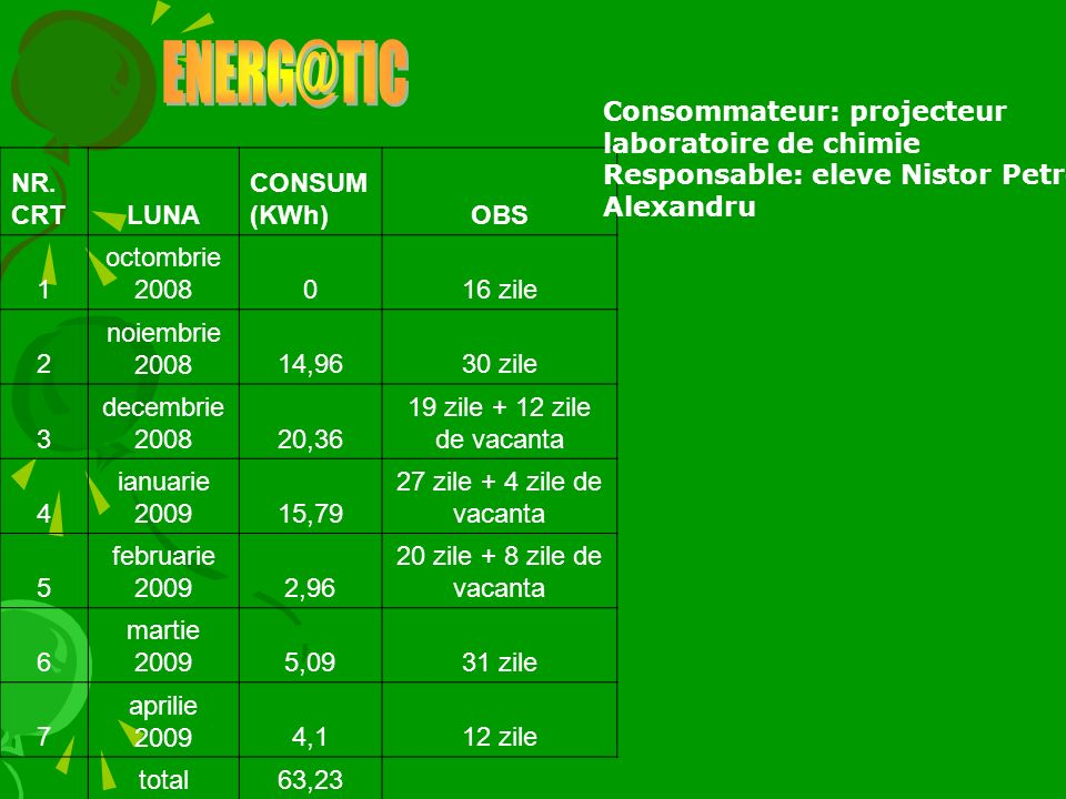 NR. CRTLUNA CONSUM (KWh)OBS 1 octombrie 2008016 zile 2 noiembrie 200814,9630 zile 3 decembrie 200820,36 19 zile + 12 zile de vacanta 4 ianuarie 200915