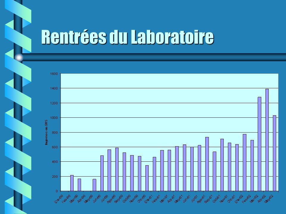Laboratoire Clinique