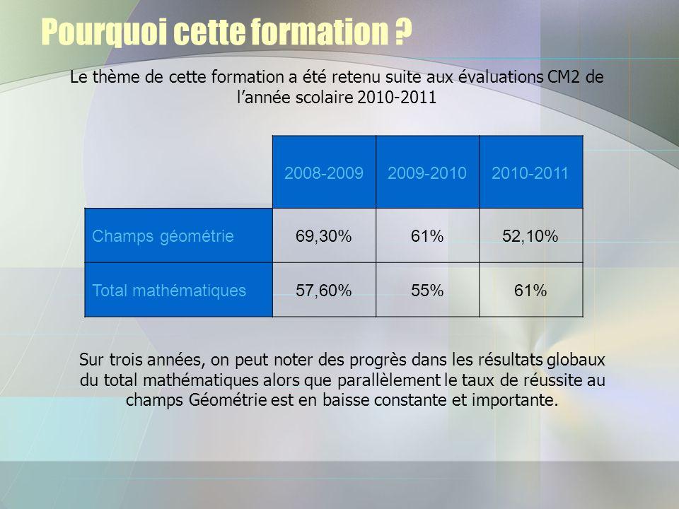 Pourquoi cette formation ? Le thème de cette formation a été retenu suite aux évaluations CM2 de lannée scolaire 2010-2011 2008-20092009-20102010-2011