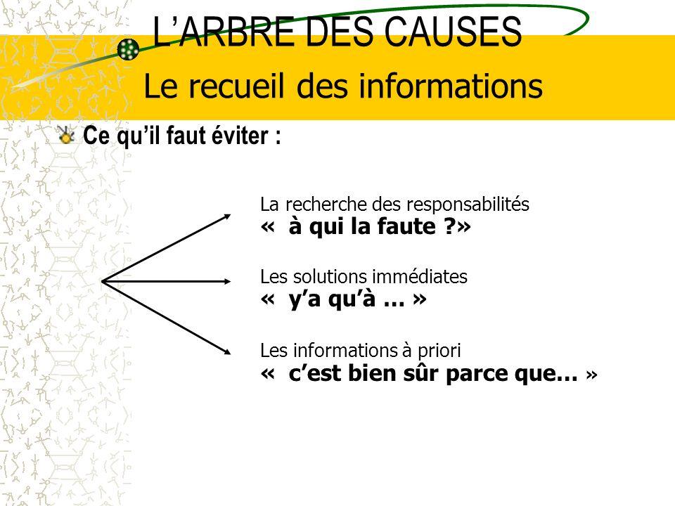 LARBRE DES CAUSES Ce quil faut éviter : Le recueil des informations La recherche des responsabilités « à qui la faute ?» Les solutions immédiates « ya quà … » Les informations à priori « cest bien sûr parce que… »