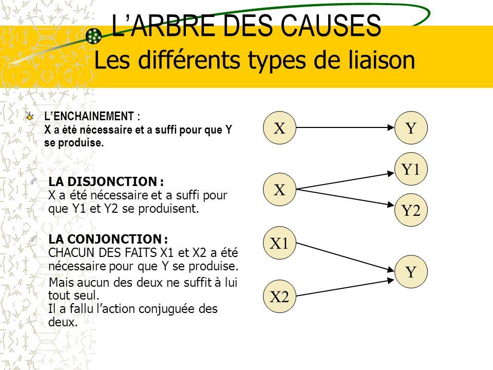 LARBRE DES CAUSES LENCHAINEMENT : X a été nécessaire et a suffi pour que Y se produise.