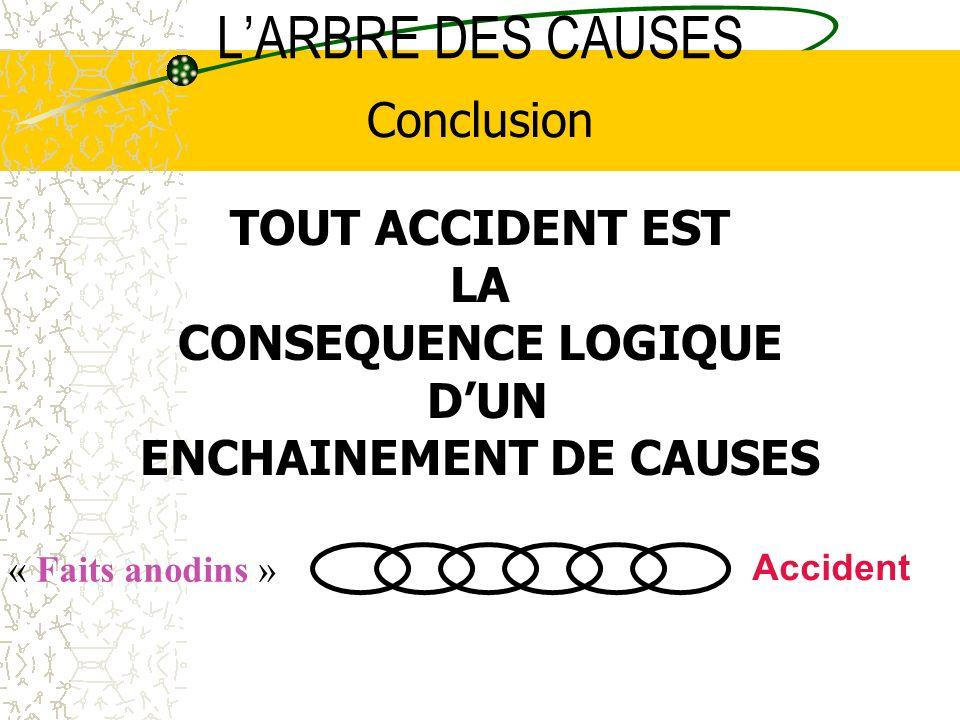 LARBRE DES CAUSES « Faits anodins » Accident Conclusion TOUT ACCIDENT EST LA CONSEQUENCE LOGIQUE DUN ENCHAINEMENT DE CAUSES