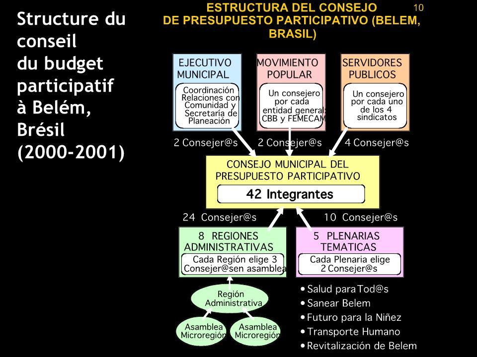 Structure du conseil du budget participatif à Belém, Brésil (2000-2001)
